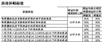 海淀调整租房补贴政策 保障家庭城六区租房可获补