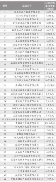 部分存在巨额应缴未缴土地增值税的上市房企名单数据截至2012年12月31日