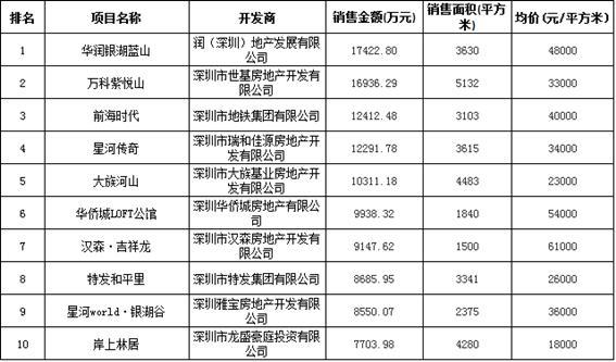 涨价反而排队抢 深圳楼市成交均价涨4.47%