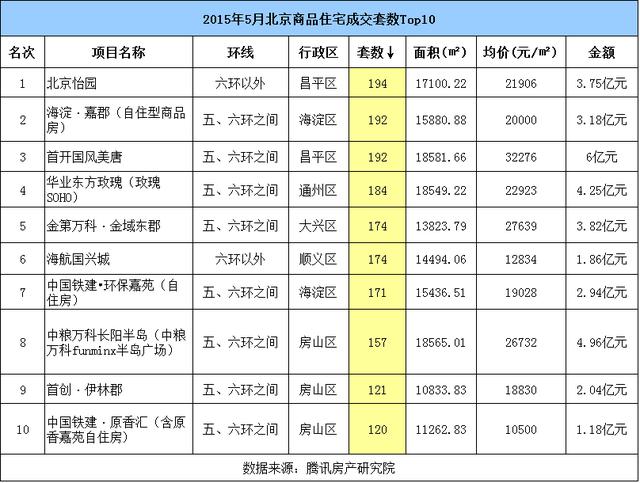 5月北京房价同比涨幅超10%  成交量连续四月上涨