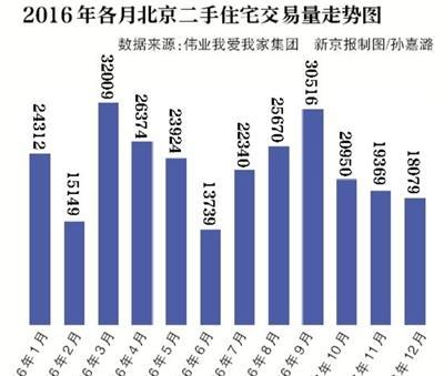 2016年北京二手住宅网签量超27万套 创历史新高