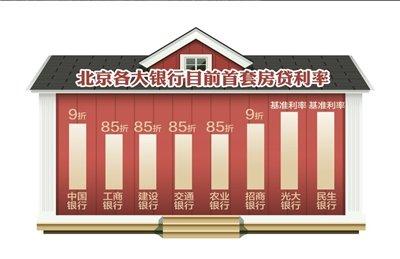 多家银行首套房贷利率折扣上调至9折