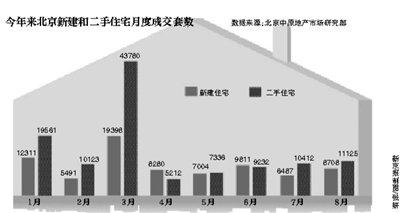 8月新房成交量环比涨34.2% 二手房价格预期走高