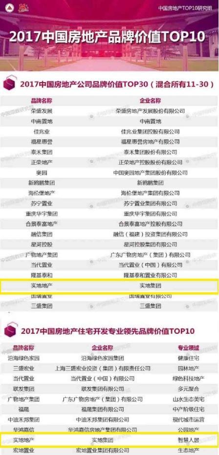 """实地集团荣获""""中国房地产品牌价值TOP30""""等大奖"""