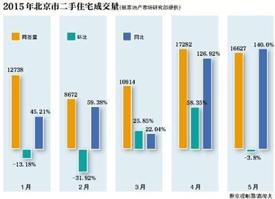 5月北京商品房成交创新高 新开楼盘涨价千元