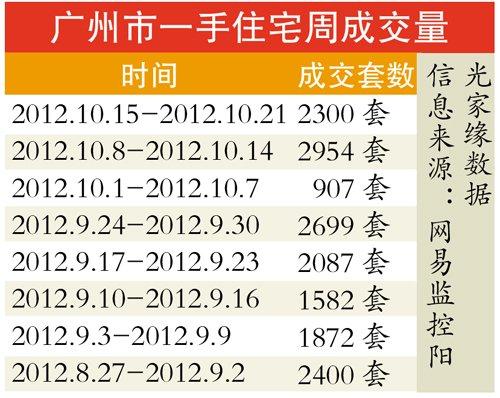 房贷增长快楼市或回暖 银十广州楼市签约超金九