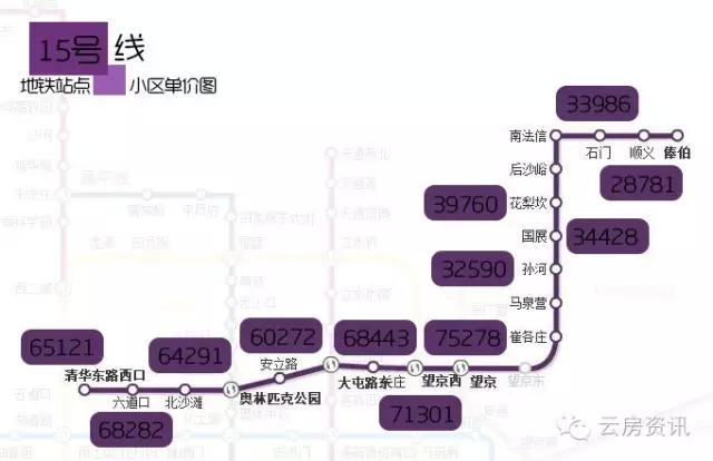 10月北京244个地铁站房价汇总