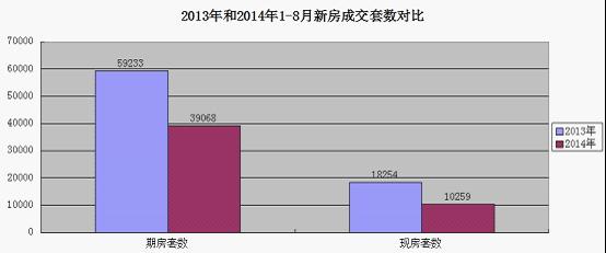 腾讯房产独家发布《2014年1-8月北京楼市蓝皮书》