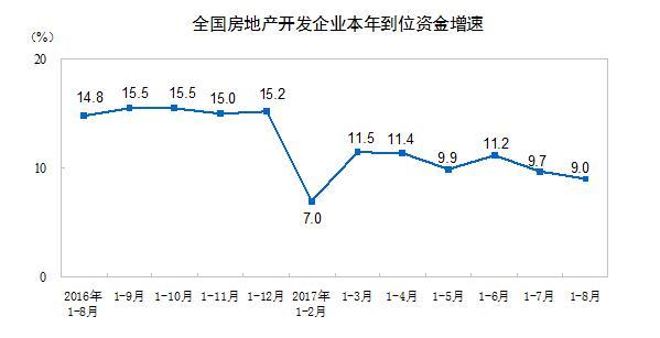 前8月全国房地产开发投资平稳 市场降温态势依然明显
