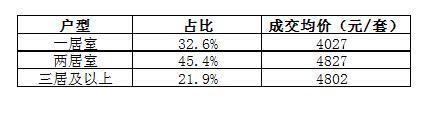 上半年北京租房量价齐升 北苑居四大热地之首
