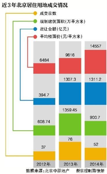 2014年北边京土地出产让金近两仟亿 楼面价下跌超越51%
