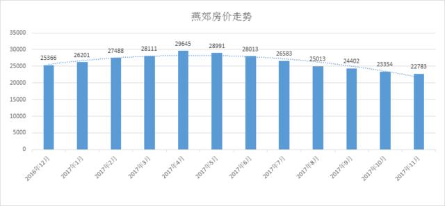 一年房价跌1万 2017年速冻的北三县怎么了