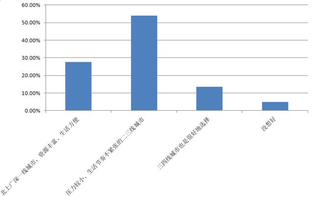 7成人认为房价过高阻碍置业 多数买房选二三线城市