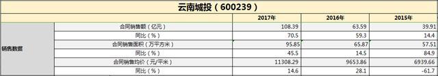 财报点评|云南城投:一年三次 强势收购显露扩张雄心