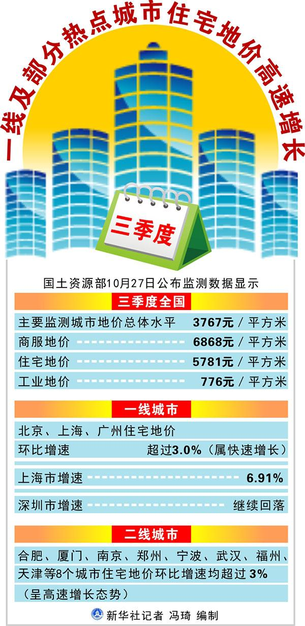 三季度一线及部分热点城市住宅地价高速增长