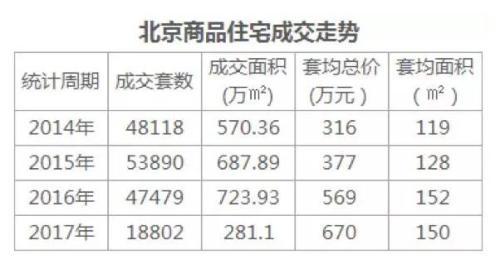 """北京楼市高端 保障两级分化""""夹心层""""靠谁支持"""