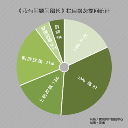 """【聚焦两会】""""我有问题问部长"""":33%网友关心房价"""