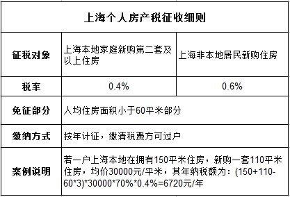上海房产税细则