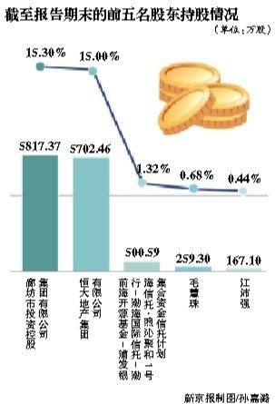 廊坊发展三个月股东数激增95%