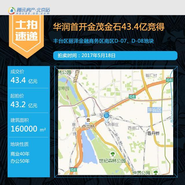 商办持续遇冷? 华润联合体43.4亿摘丰台丽泽地块
