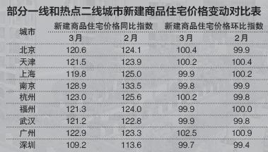 3月6城房价环比上涨 楼市调控恐持续收紧