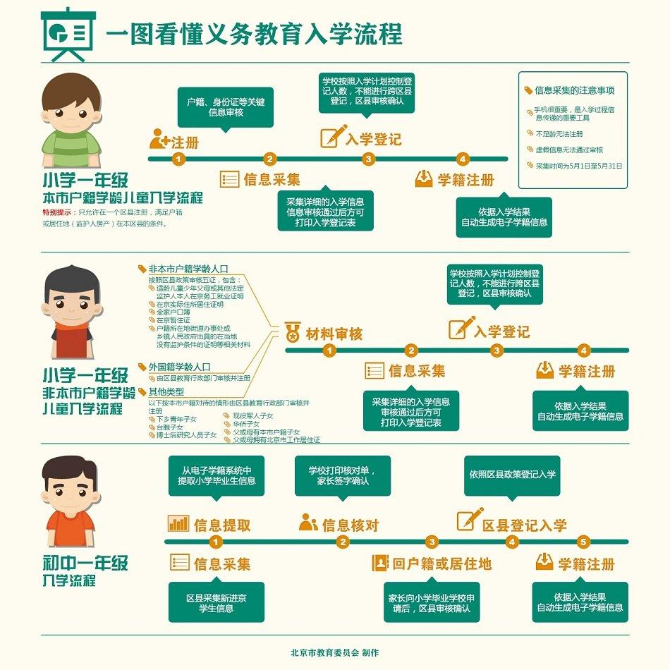 图解2015北京小学及初中入学流程