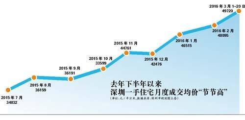 """深圳:有开发商新政出台前3小时紧急""""推货"""""""