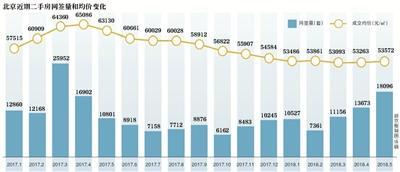 """新京报讯 (记者张晓兰)从2017年4月开始,北京二手住宅月网签量从未超过1.7万套。这一局面在今年5月被打破。我爱我家、麦田的统计数据显示,今年5月份北京二手房网签量达18096套,同比大涨67.5%,是2017年""""3・17新政""""至今14个月里的最高值。业内称,北京的二手购房需求仍以自住为主,投机属性低,市场健康,二手房价也因此相对稳定。"""
