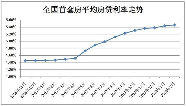 房贷利率连升14个月 贷100万30年利息多出22万