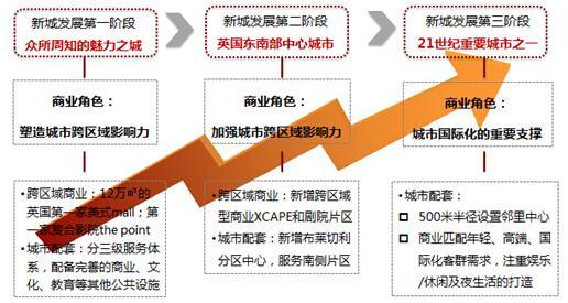 区域发展阶段结构图