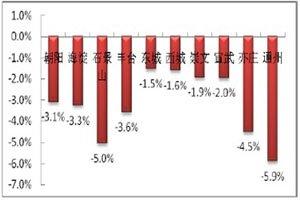 本月区域二手指数环比变化情况(2012年1月)