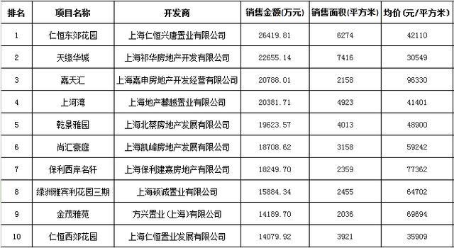 上海新增供应环比翻番 高端市场抢眼