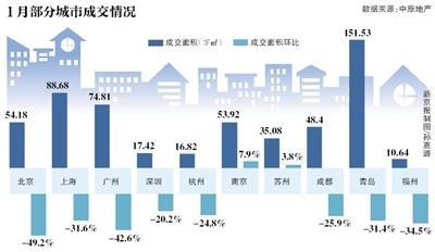 楼市开年遇冷 北京二手房连续4个月下滑
