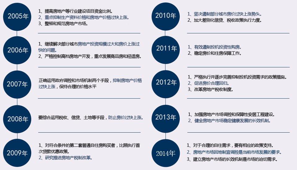 历届两会政策回顾 - 华东 - 华东的博客
