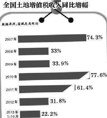国税总局:土地增值税欠缴推算有误