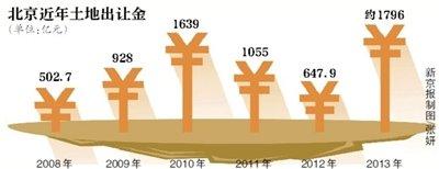通州大兴四地块68亿成交 北京土地出让金总额刷新纪录