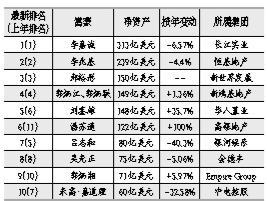 2015福布斯香港富豪榜出炉 李嘉诚蝉联香港首富