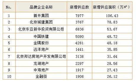 2012品牌开发商商品房新增供应(期房)排行榜