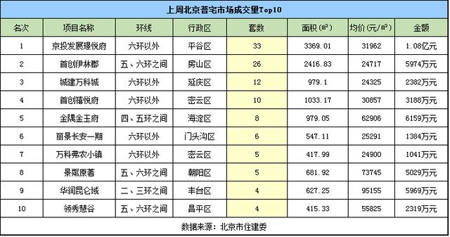 """上周北京现""""量涨价跌"""" 新房成交均价38511元/㎡"""