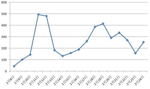 昨日北京二手住宅成交357套 为节后成交量最大值