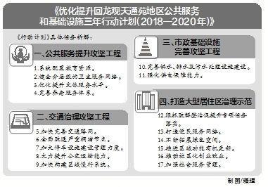 北京3年投入二百亿资金提升回龙观天通苑宜居指数