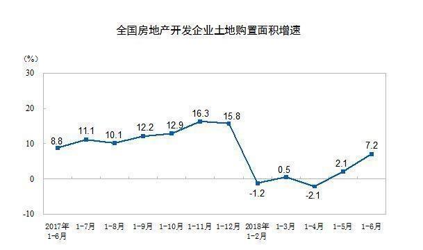 国家统计局:上半年房地产投资同比增长9.7% 住宅投资占比七成