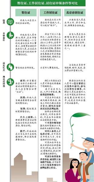 北京积分落户拟需连缴7年社保 每年公布分数线