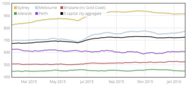 刘磊谈2016年澳洲房地产市场走势分析!