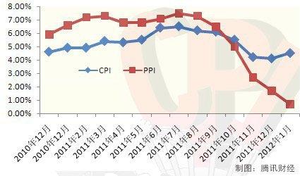 统计局:1月cpi同比上涨4.5% 住房租金涨2.6%