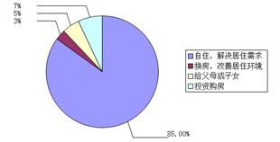 腾讯新青年置业看房团五线齐发 置业京城学区房