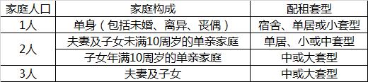 公共租赁住房攻略 月租千元供应3.2万套