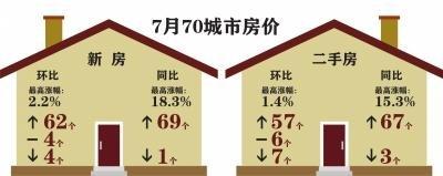 一线城市房价领涨全国 楼市调控难度加大