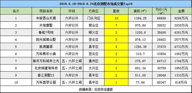 6月份北京二手房整体成交量仍然较低