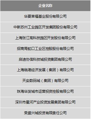 """""""2019中国产业新城运营商综合实力TOP10"""""""